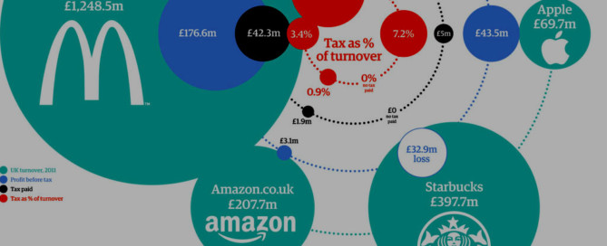 corporate tax dodgers multinational companies