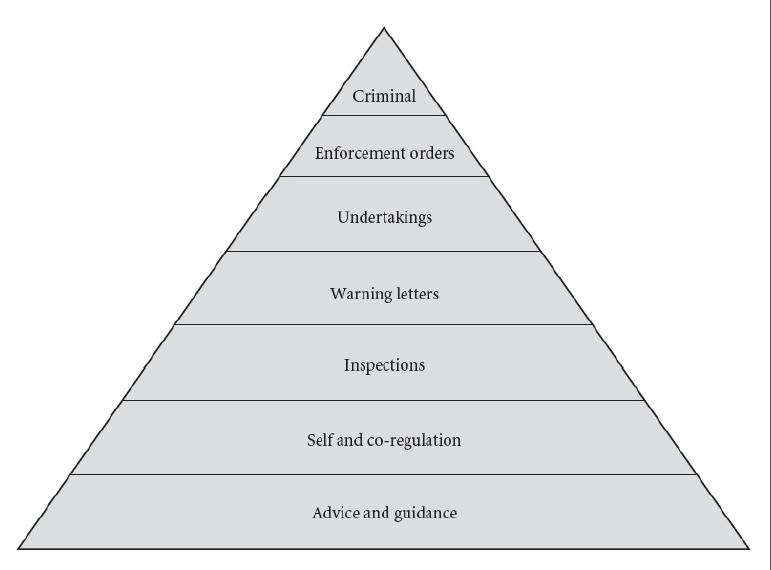 regulatory pyramid