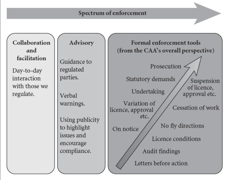 spectrum of enforcement